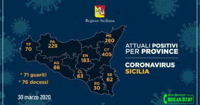 Coronavirus: aggiornamento 30 marzo Sicilia