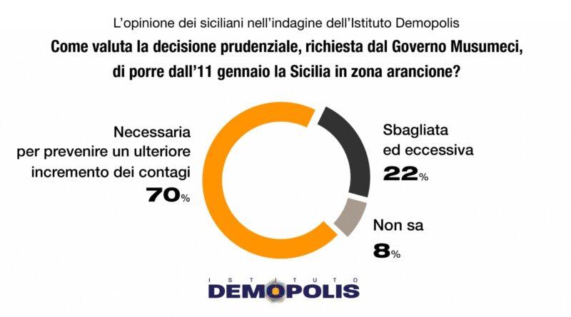 """Sondaggio Demopolis su """"zona arancione"""""""
